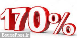 افزایش ۱۷۰ درصدی سود سومین سهم گران بازار