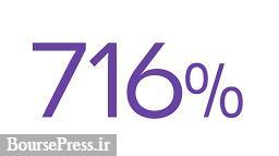 مجوز افزایش سرمایه ۷۱۶ درصدی سهم دارای صف خرید از تجدید ارزیابی صادر شد
