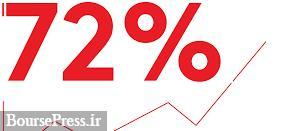 رشد ۷۲ درصدی فروش منجر به رشد قیمت سهام شرکت فروشگاه های زنجیره ای افق کوروش شد. +فایل صوتی