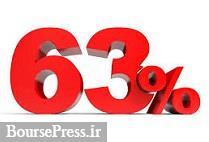 شرکت بورسی مجوز افزایش سرمایه ۶۳ درصدی از دو محل را گرفت