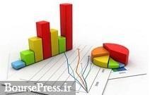 گزارش سایپا، ۴ پتروشیمی و ۲۹ شرکت از افزایش ۱۴۰ تا ۲۹ درصدی سود و زیان