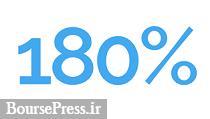برنامه افزایش سرمایه ۱۸۰ درصدی سهم مشمول تعلیق از مطالبات و آورده