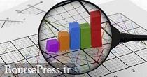 پیش بینی رشد اقتصادی، سرانه تولید ناخالص و کشاورزی ایران تا سال ۲۰۲۸
