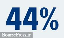 دلایل تعدیل منفی ۴۴ درصدی و شناسایی زیان یک شرکت فرابورسی