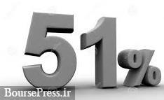 چهارمین عرضه بلوک۵۱ درصدی گرانترین سهم سال گذشته و دارای صف خرید