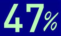 تعدیل 47 درصدی سود شرکت تبعیدی منجر به خروج موقت شد