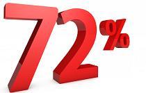 تحقق ۷۲ درصدی پیش بینی سود اولین شرکت تازه وارد بورس